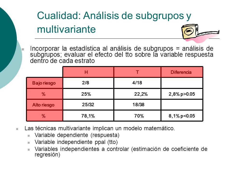 Cualidad: Análisis de subgrupos y multivariante Incorporar la estadística al análisis de subgrupos = análisis de subgrupos; evaluar el efecto del tto sobre la variable respuesta dentro de cada estrato THDiferencia Bajo riesgo % 2/84/18 25%22,2%2,8% p>0.05 Alto riesgo % 25/3218/38 78,1%70%8,1% p<0.05 Las técnicas multivariante implican un modelo matemático.