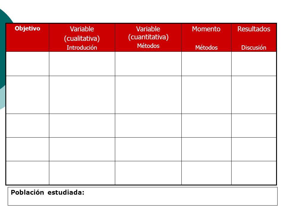 Variable (cuantitativa) Métodos Variable (cualitativa) Introdución Momento Métodos Resultados Discusión Objetivo Población estudiada: