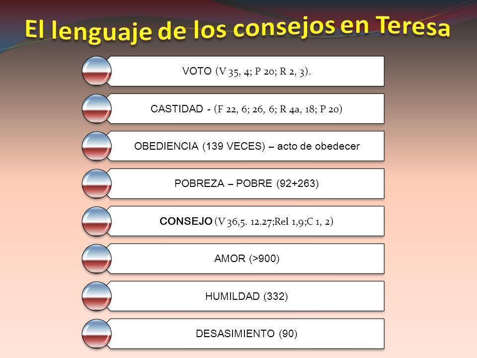 VOTO (V 35, 4; P 20; R 2, 3). CASTIDAD - (F 22, 6; 26, 6; R 4a, 18; P 20) OBEDIENCIA (139 VECES) – acto de obedecer POBREZA – POBRE (92+263) CONSEJO (