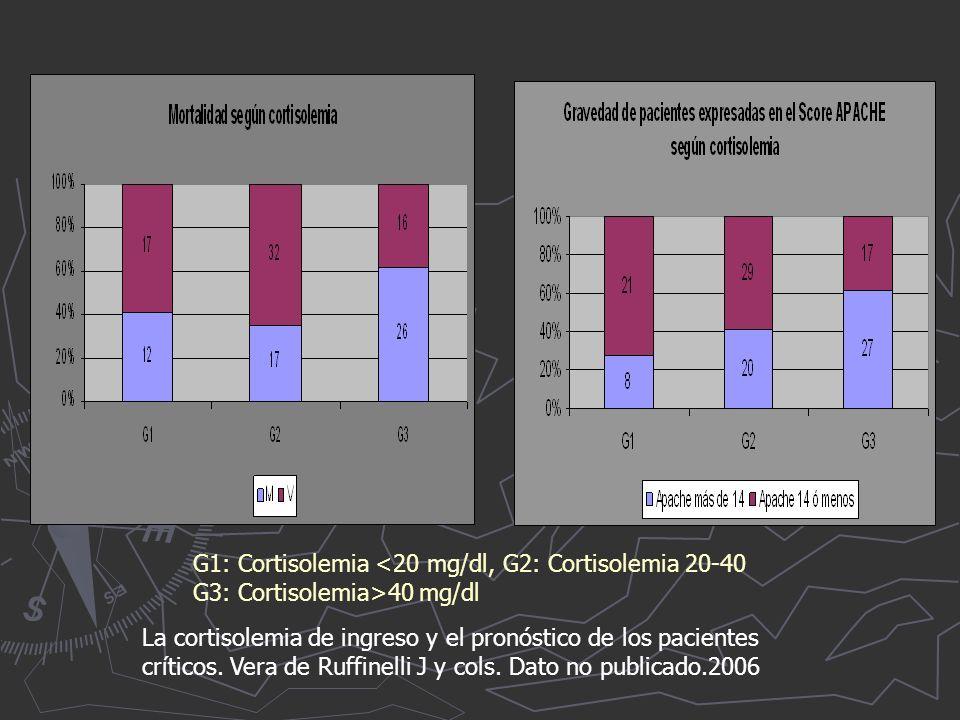 La cortisolemia de ingreso y el pronóstico de los pacientes críticos.