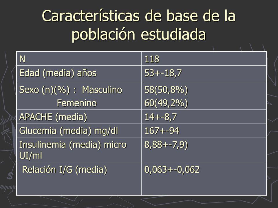 Características de base de la población estudiada N118 Edad (media) años 53+-18,7 Sexo (n)(%) : Masculino Femenino Femenino58(50,8%)60(49,2%) APACHE (media) 14+-8,7 Glucemia (media) mg/dl 167+-94 Insulinemia (media) micro UI/ml 8,88+-7,9) Relación I/G (media) Relación I/G (media)0,063+-0,062