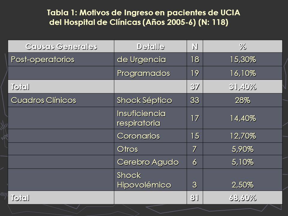 Tabla 1: Motivos de Ingreso en pacientes de UCIA del Hospital de Clínicas (Años 2005-6) (N: 118) Causas Generales DetalleN% Post-operatorios de Urgencia 1815,30% Programados1916,10% Total 3731,40% Cuadros Clínicos Shock Séptico 3328% Insuficiencia respiratoria 1714,40% Coronarios1512,70% Otros75,90% Cerebro Agudo 65,10% Shock Hipovolémico 32,50% Total8168,60%