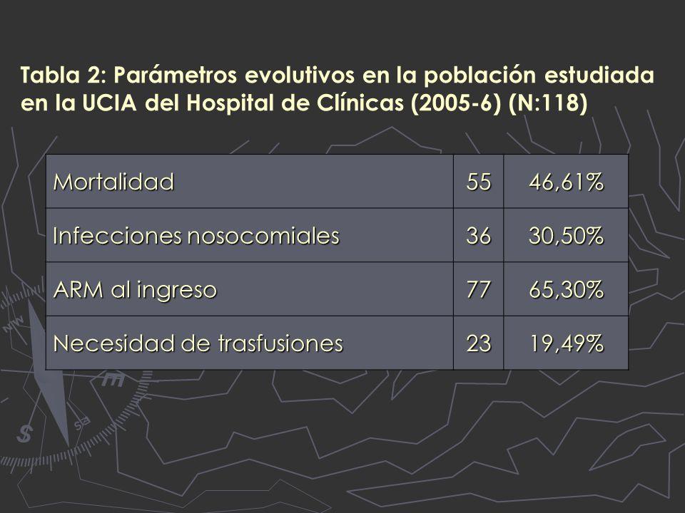 Tabla 2: Parámetros evolutivos en la población estudiada en la UCIA del Hospital de Clínicas (2005-6) (N:118) Mortalidad5546,61% Infecciones nosocomiales 3630,50% ARM al ingreso 7765,30% Necesidad de trasfusiones 2319,49%