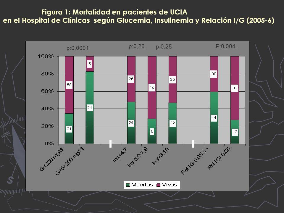 Figura 1: Mortalidad en pacientes de UCIA en el Hospital de Clínicas según Glucemia, Insulinemia y Relación I/G (2005-6) p:0,0001 p:0,26 p:0,25 P:0,004