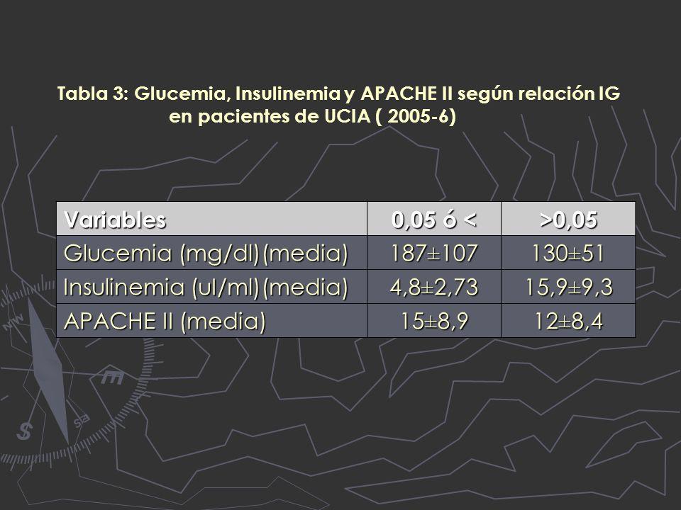 Tabla 3: Glucemia, Insulinemia y APACHE II según relación IG en pacientes de UCIA ( 2005-6) Variables 0,05 ó < >0,05 Glucemia (mg/dl)(media) 187±107130±51 Insulinemia (uI/ml)(media) 4,8±2,7315,9±9,3 APACHE II (media) 15±8,912±8,4