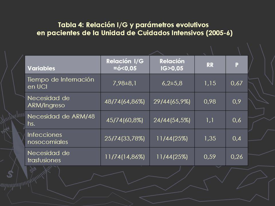 Tabla 4: Relación I/G y parámetros evolutivos en pacientes de la Unidad de Cuidados Intensivos (2005-6) Variables Relación I/G =ó<0,05 Relación IG>0,05 RRP Tiempo de Internación en UCI 7,98±8,16,2±5,81,150,67 Necesidad de ARM/Ingreso 48/74(64,86%)29/44(65,9%)0,980,9 Necesidad de ARM/48 hs.