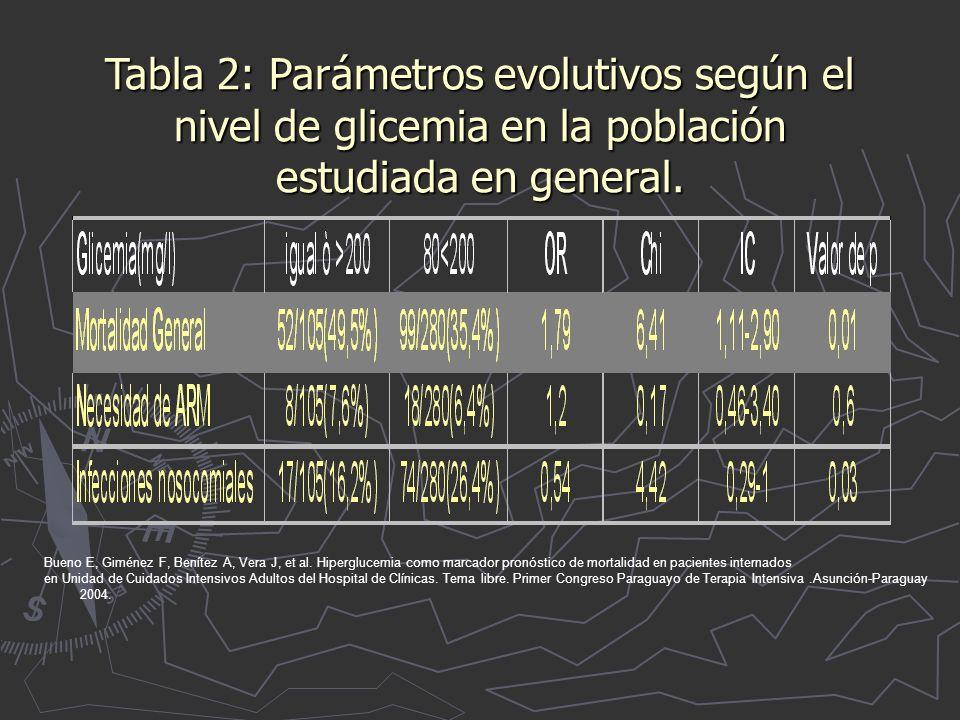 Tabla 2: Parámetros evolutivos según el nivel de glicemia en la población estudiada en general.