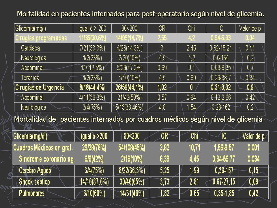 Mortalidad de pacientes internados por cuadros médicos según nivel de glicemia Mortalidad en pacientes internados para post-operatorio según nivel de glicemia.