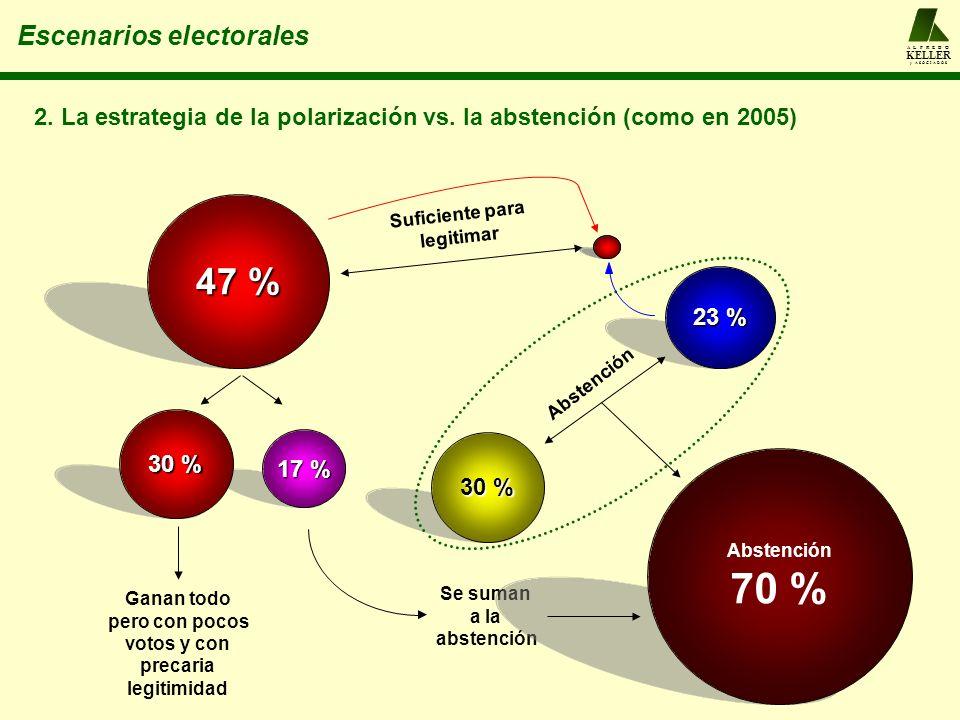 A L F R E D O KELLER y A S O C I A D O S Escenarios electorales 47 % 30 % 23 % Abstención 2. La estrategia de la polarización vs. la abstención (como