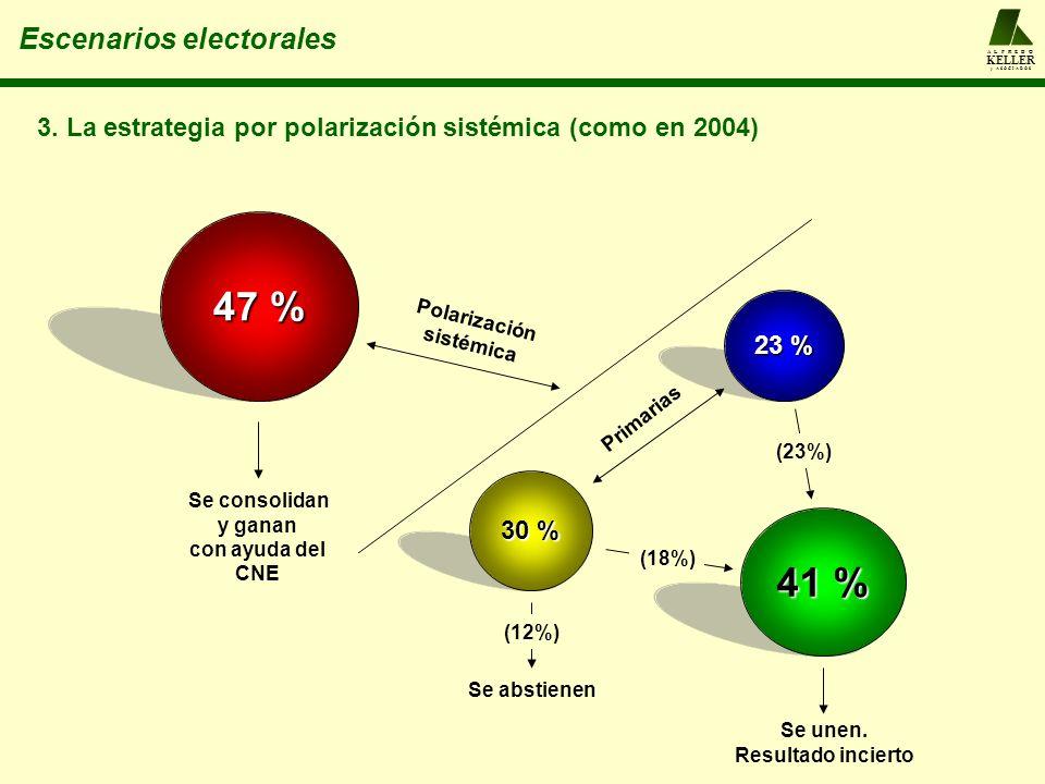 A L F R E D O KELLER y A S O C I A D O S Escenarios electorales 47 % 30 % 23 % Polarización sistémica Primarias 3. La estrategia por polarización sist