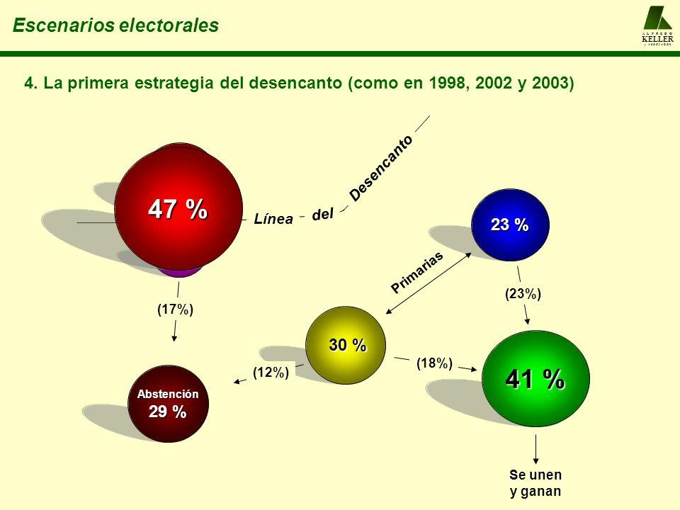 A L F R E D O KELLER y A S O C I A D O S Escenarios electorales 23 % 4. La primera estrategia del desencanto (como en 1998, 2002 y 2003) Primarias 41