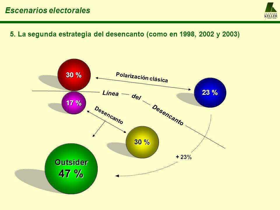 A L F R E D O KELLER y A S O C I A D O S Escenarios electorales 30 % 23 % 5. La segunda estrategia del desencanto (como en 1998, 2002 y 2003) 30 % 17