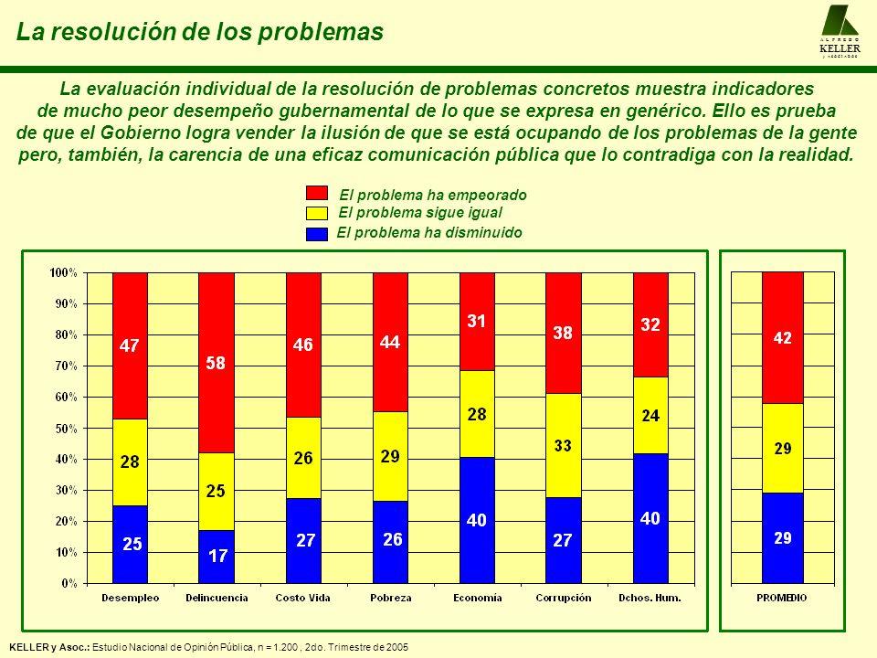 La resolución de los problemas A L F R E D O KELLER y A S O C I A D O S La evaluación individual de la resolución de problemas concretos muestra indic