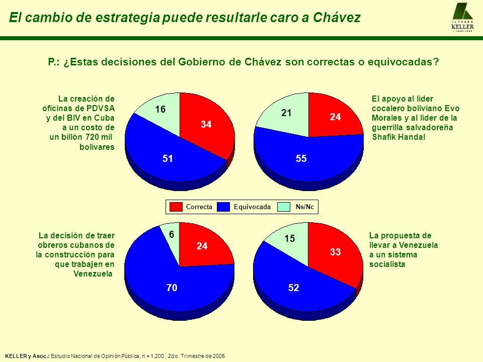 P.: ¿Estas decisiones del Gobierno de Chávez son correctas o equivocadas? 51 34 16 55 24 21 70 24 6 52 33 15 La creación de oficinas de PDVSA y del BI