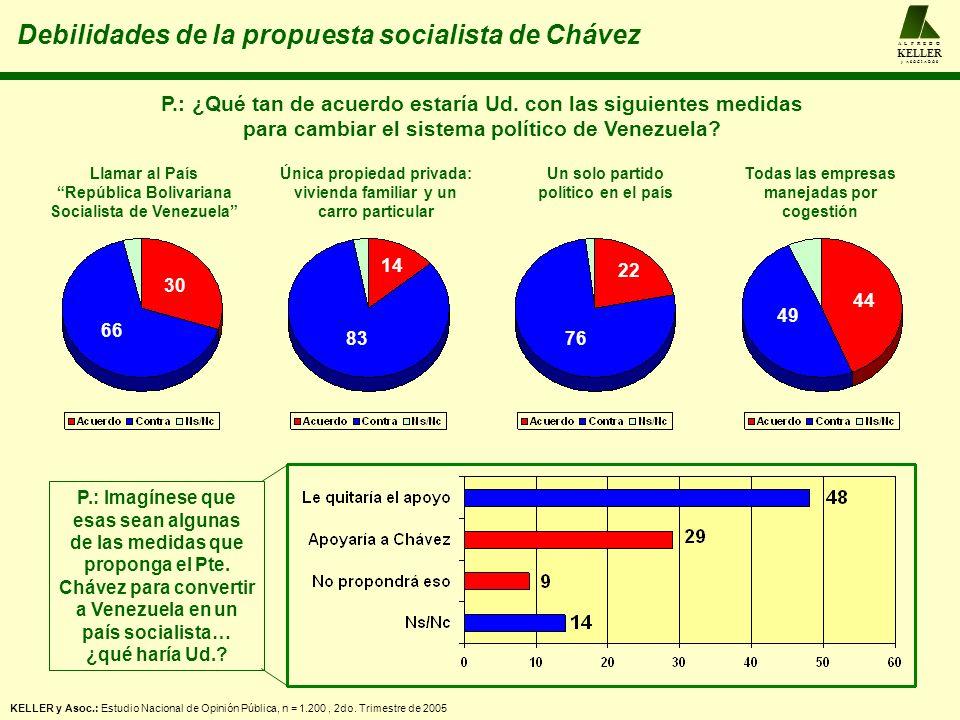 30 66 14 83 22 76 44 49 Llamar al País República Bolivariana Socialista de Venezuela Única propiedad privada: vivienda familiar y un carro particular