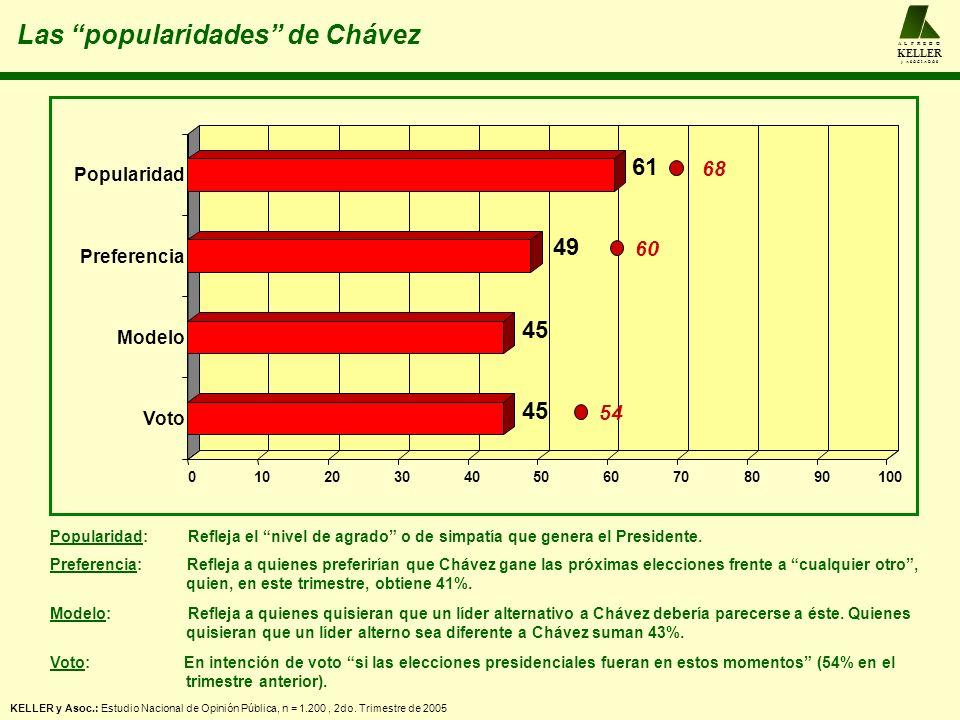 Las popularidades de Chávez A L F R E D O KELLER y A S O C I A D O S KELLER y Asoc.: Estudio Nacional de Opinión Pública, n = 1.200, 2do. Trimestre de
