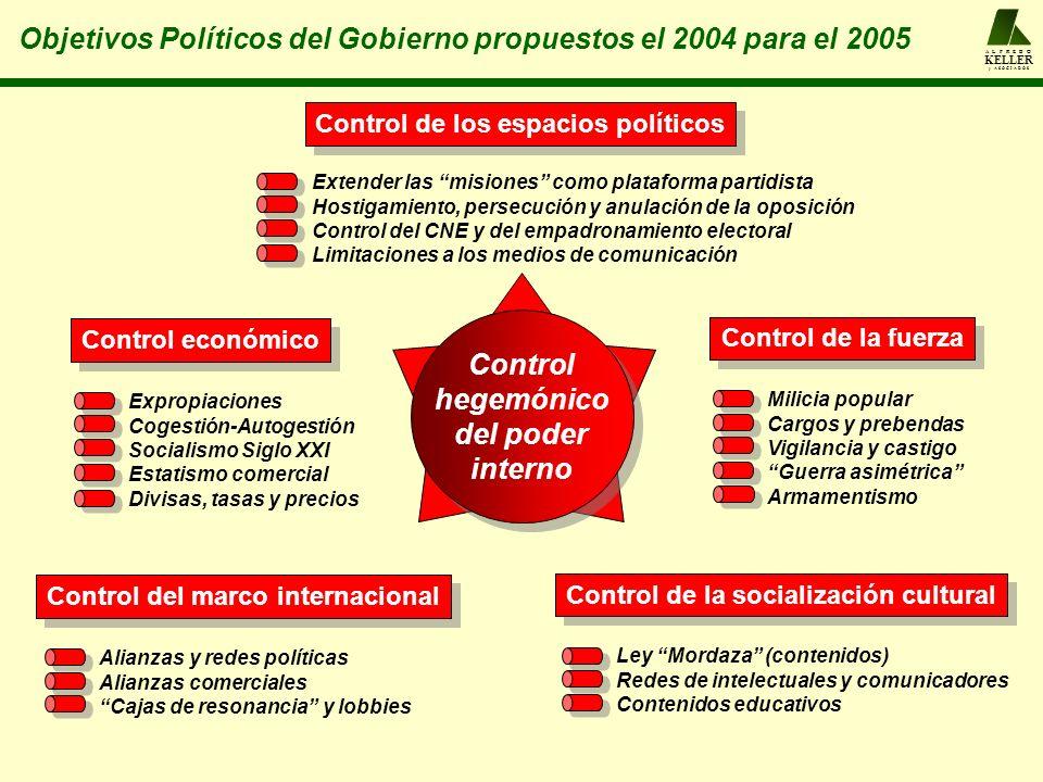 Control del marco internacional Alianzas y redes políticas Alianzas comerciales Cajas de resonancia y lobbies Control de la socialización cultural Ley