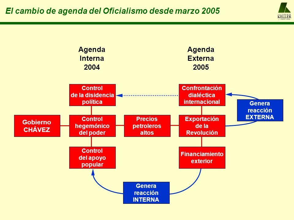 Genera reacción INTERNA Genera reacción EXTERNA A L F R E D O KELLER y A S O C I A D O S El cambio de agenda del Oficialismo desde marzo 2005 Gobierno