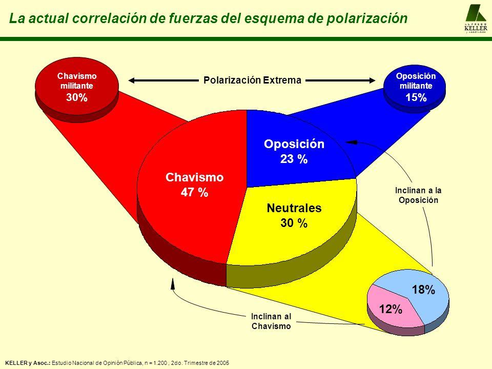 A L F R E D O KELLER y A S O C I A D O S La actual correlación de fuerzas en la Opinión Pública Oposición BLANDA 26 % Oposición DURA 15 % Chavismo DURO 30 % Chavismo BLANDO 29 % CHAVISMO 59 % CHAVISMO 59 % OPOSICIÓN 41 % OPOSICIÓN 41 %