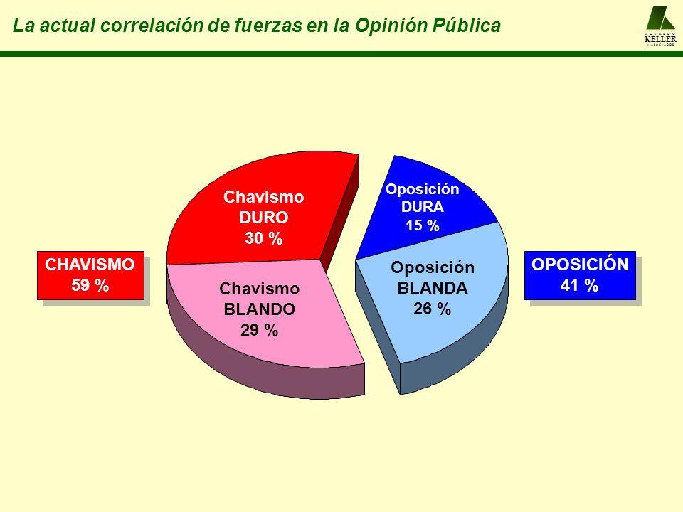 A L F R E D O KELLER y A S O C I A D O S La actual correlación de fuerzas en la Opinión Pública Oposición BLANDA 26 % Oposición DURA 15 % Chavismo DUR