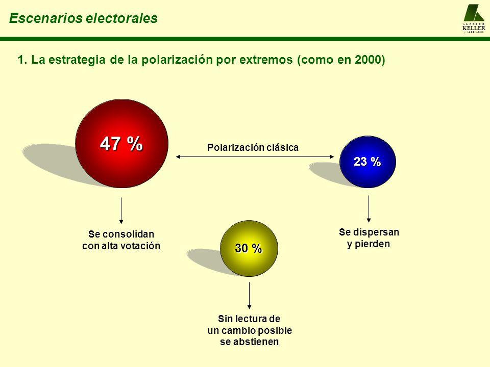 A L F R E D O KELLER y A S O C I A D O S Escenarios electorales 47 % 30 % 23 % Polarización clásica Sin lectura de un cambio posible se abstienen Se c