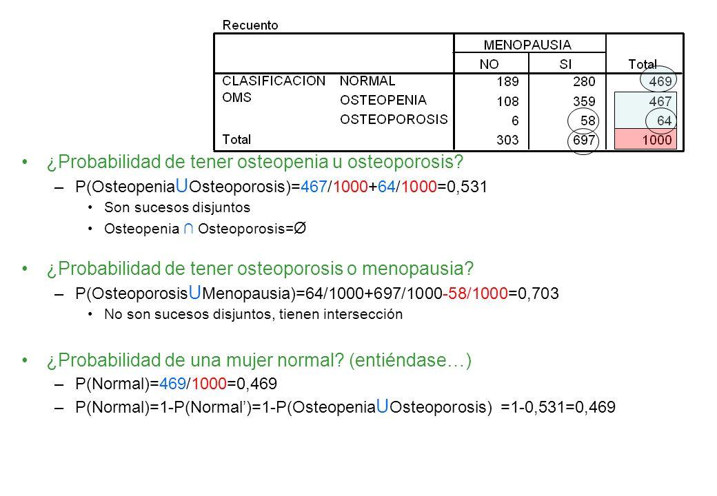 ¿Probabilidad de tener osteopenia u osteoporosis? –P(Osteopenia U Osteoporosis)=467/1000+64/1000=0,531 Son sucesos disjuntos Osteopenia Osteoporosis=