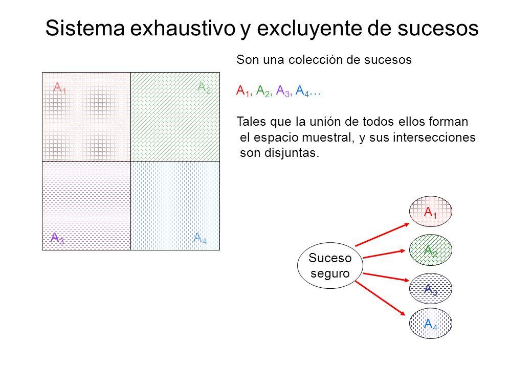 Sistema exhaustivo y excluyente de sucesos A1A1 A2A2 A3A3 A4A4 Son una colección de sucesos A 1, A 2, A 3, A 4 … Tales que la unión de todos ellos for