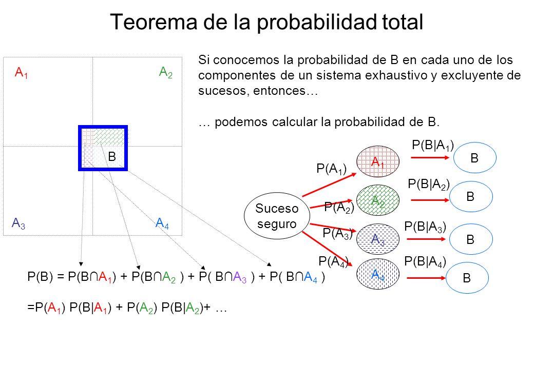 Teorema de la probabilidad total A1A1 A2A2 A3A3 A4A4 B Si conocemos la probabilidad de B en cada uno de los componentes de un sistema exhaustivo y exc