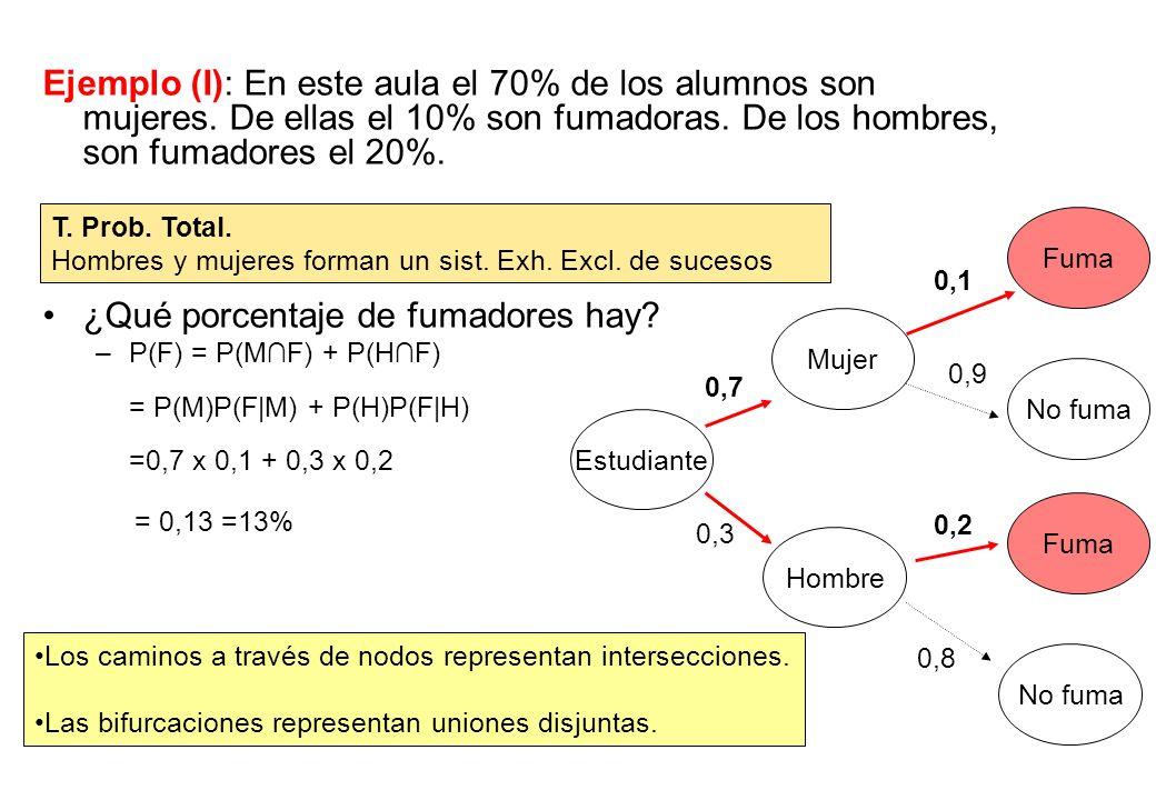 Ejemplo (I): En este aula el 70% de los alumnos son mujeres. De ellas el 10% son fumadoras. De los hombres, son fumadores el 20%. ¿Qué porcentaje de f