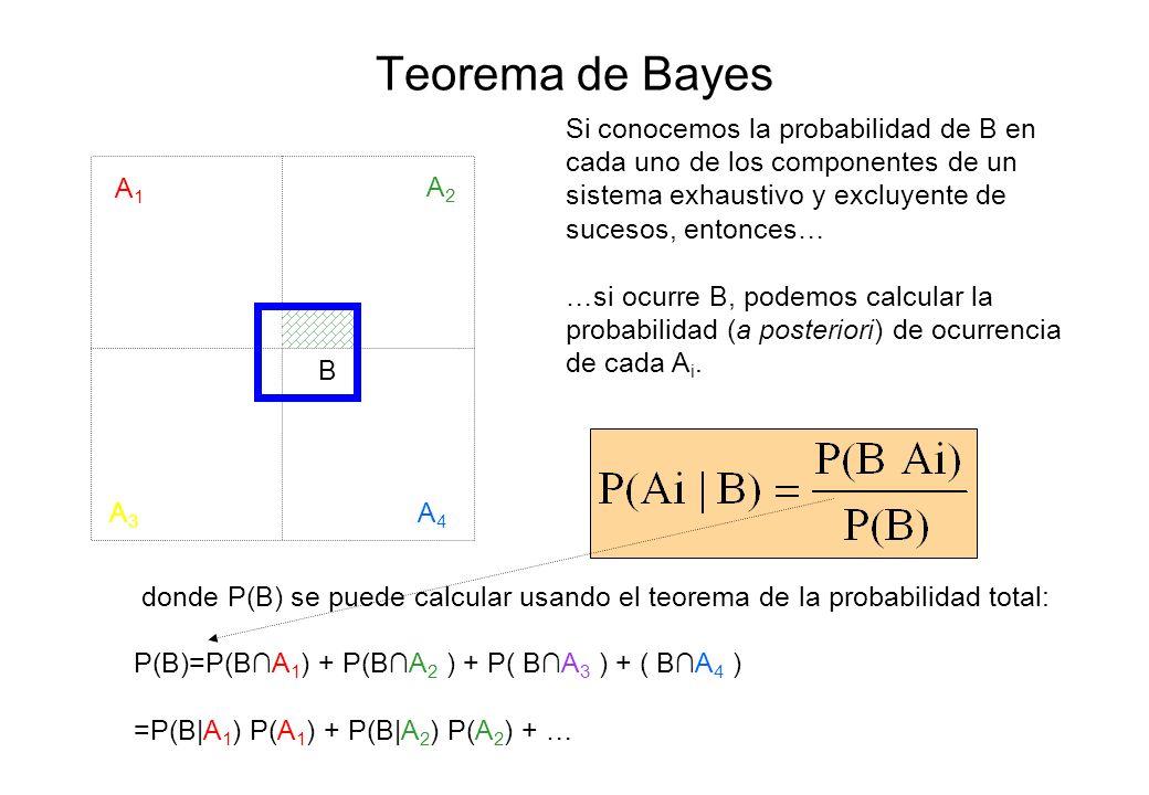Teorema de Bayes A1A1 A2A2 A3A3 A4A4 B Si conocemos la probabilidad de B en cada uno de los componentes de un sistema exhaustivo y excluyente de suces