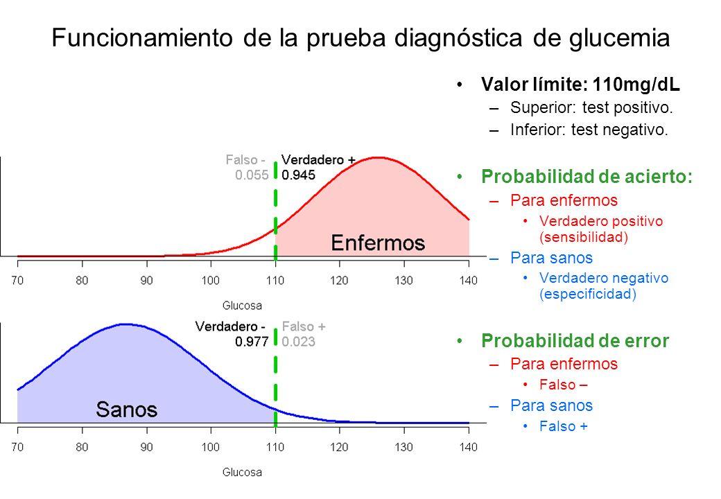 Funcionamiento de la prueba diagnóstica de glucemia Valor límite: 110mg/dL –Superior: test positivo. –Inferior: test negativo. Probabilidad de acierto
