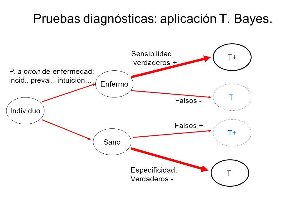 Pruebas diagnósticas: aplicación T. Bayes. Individuo Enfermo T- Sano T+ T- T+ P. a priori de enfermedad: incid., preval., intuición,… Sensibilidad, ve