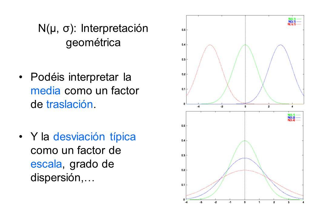 N(μ, σ): Interpretación geométrica Podéis interpretar la media como un factor de traslación. Y la desviación típica como un factor de escala, grado de