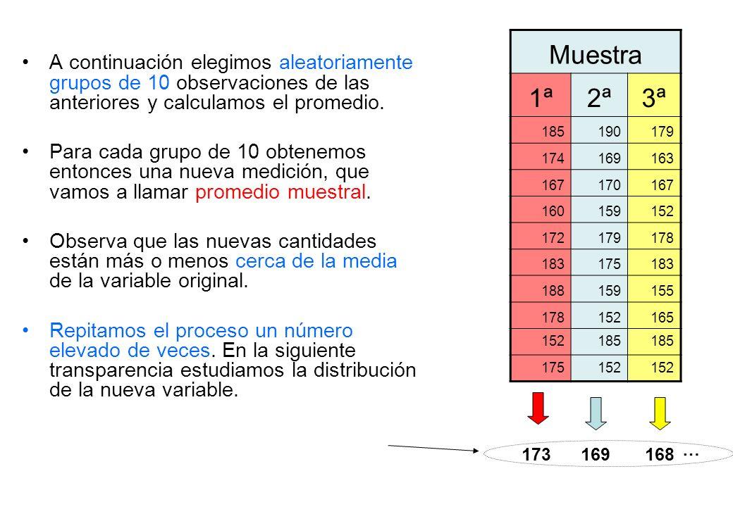 A continuación elegimos aleatoriamente grupos de 10 observaciones de las anteriores y calculamos el promedio. Para cada grupo de 10 obtenemos entonces