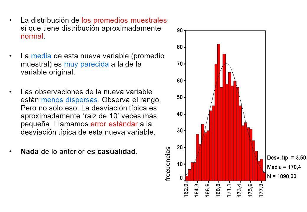 La distribución de los promedios muestrales sí que tiene distribución aproximadamente normal. La media de esta nueva variable (promedio muestral) es m