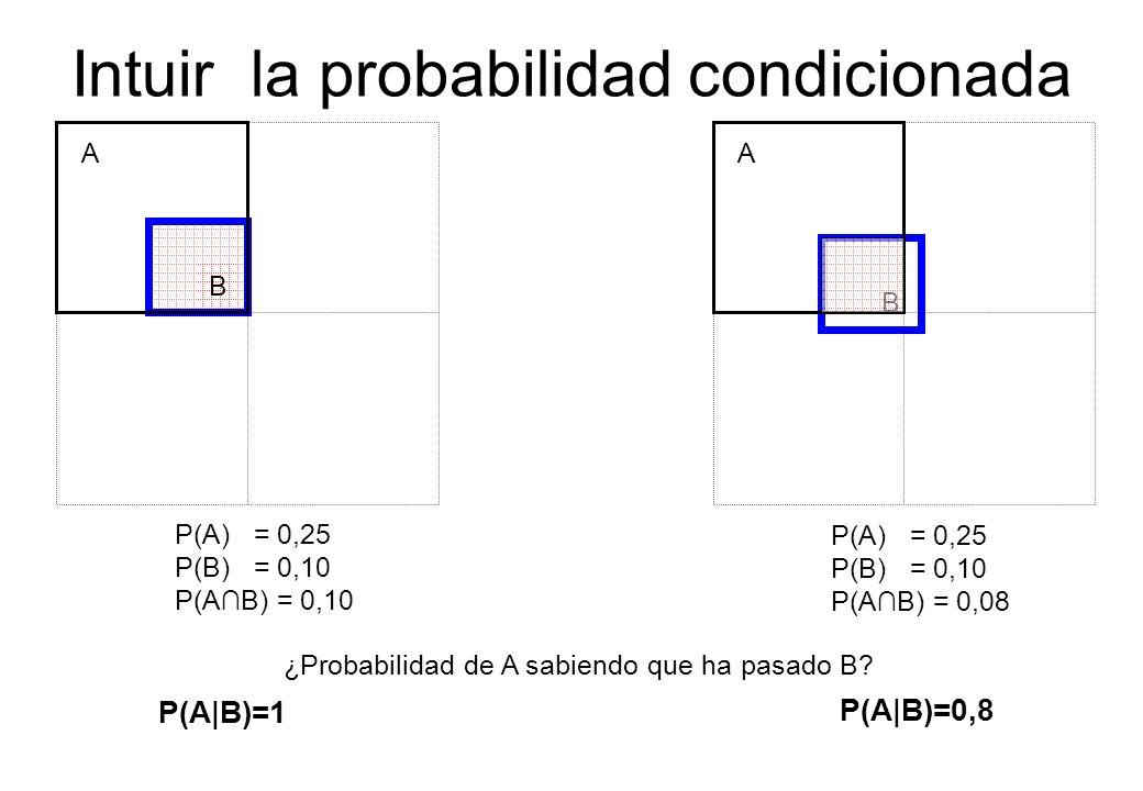 Intuir la probabilidad condicionada B A P(A) = 0,25 P(B) = 0,10 P(AB) = 0,10 B A ¿Probabilidad de A sabiendo que ha pasado B? P(A|B)=1 P(A|B)=0,8 P(A)