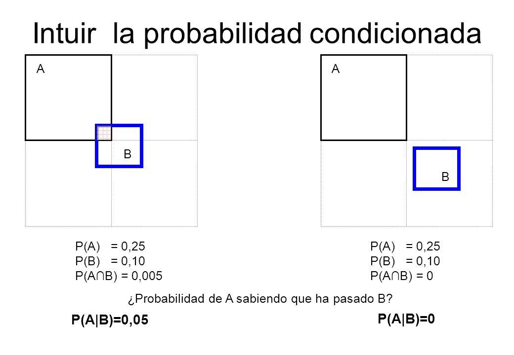 Intuir la probabilidad condicionada A B A B ¿Probabilidad de A sabiendo que ha pasado B? P(A|B)=0,05 P(A|B)=0 P(A) = 0,25 P(B) = 0,10 P(AB) = 0,005 P(