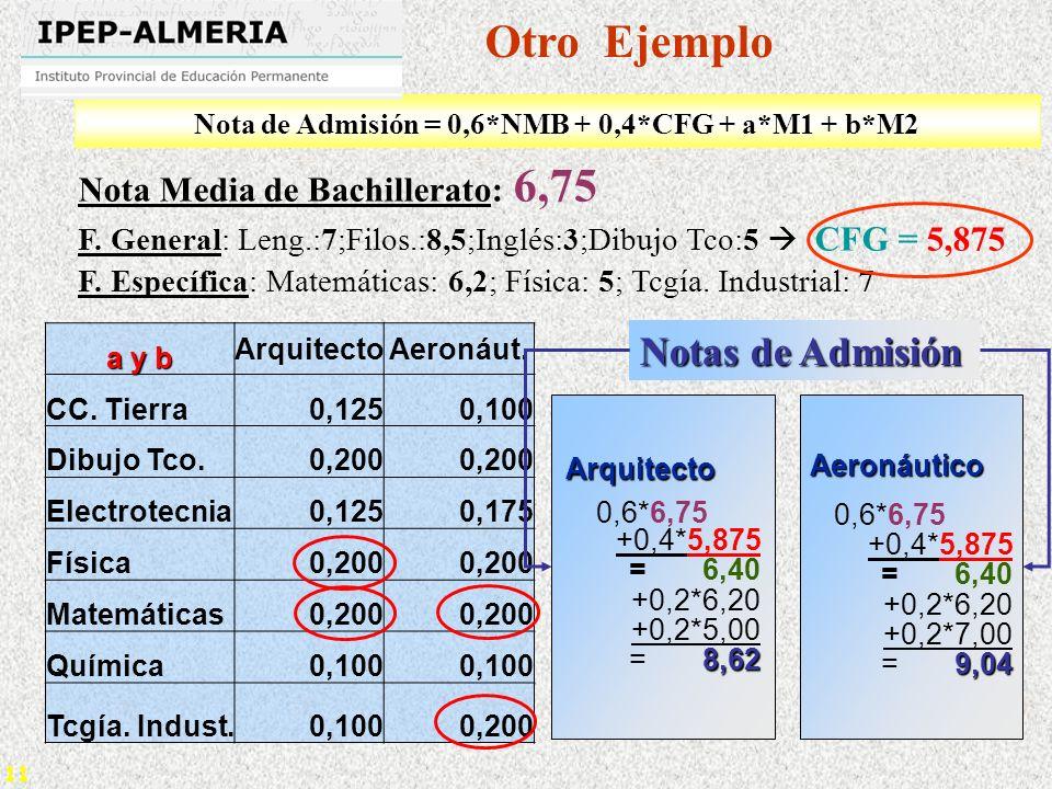 11 Nota Media de Bachillerato: 6,75 F. General: Leng.:7;Filos.:8,5;Inglés:3;Dibujo Tco:5 CFG = 5,875 F. Específica: Matemáticas: 6,2; Física: 5; Tcgía