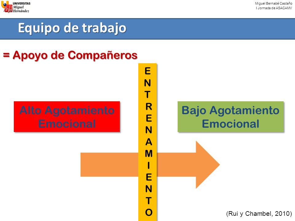 Miguel Bernabé Castaño I Jornada de ASACAMV Equipo de trabajo (Rui y Chambel, 2010) = Apoyo de Compañeros Alto Agotamiento Emocional Bajo Agotamiento