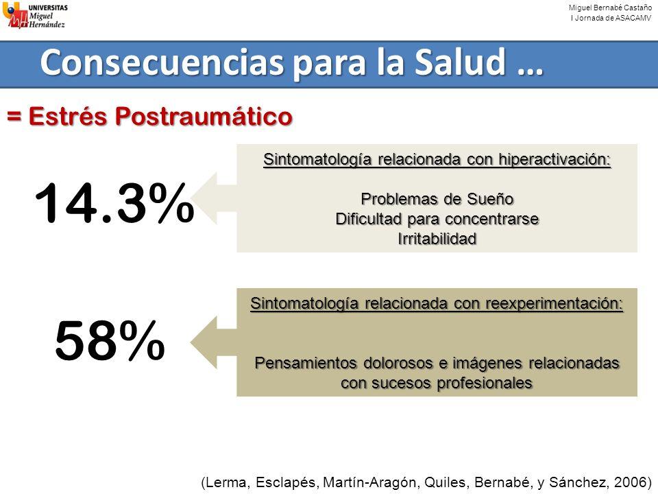 Miguel Bernabé Castaño I Jornada de ASACAMV Consecuencias para la Salud … = Estrés Postraumático 14.3% 58% Sintomatología relacionada con hiperactivac
