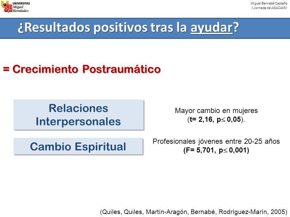 Miguel Bernabé Castaño I Jornada de ASACAMV ¿Resultados positivos tras la ayudar? (Quiles, Quiles, Martín-Aragón, Bernabé, Rodríguez-Marín, 2005) = Cr