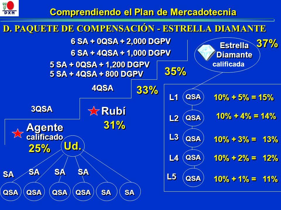 Comprendiendo el Plan de Mercadotecnia Agente 3QSA Rubí 25% 31% QSA 10% + 5% = 15% 10% + 4% = 14% 10% + 3% = 13% 10% + 2% = 12% 10% + 1% = 11% L1 L2 L3 L4 L5 Ud.