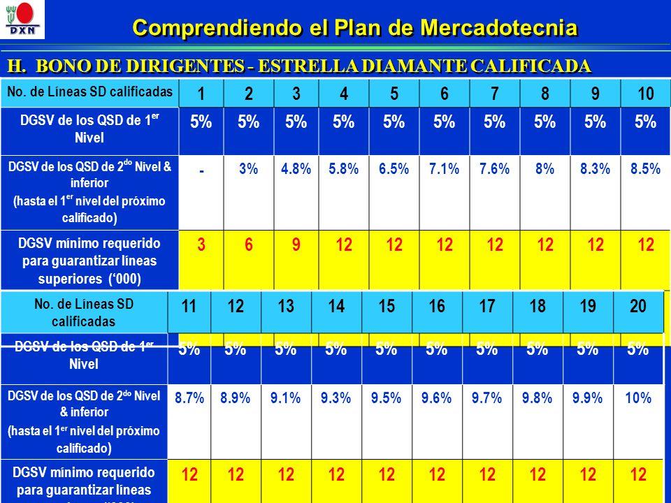Comprendiendo el Plan de Mercadotecnia H. BONO DE DIRIGENTES - ESTRELLA DIAMANTE CALIFICADA No. de Líneas SD calificadas 12345678910 DGSV de los QSD d