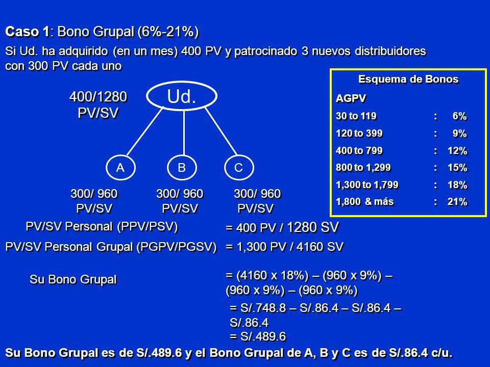 Ud. BAC 400/1280 PV/SV 300/ 960 PV/SV PV/SV Personal (PPV/PSV) = 400 PV / 1280 SV PV/SV Personal Grupal (PGPV/PGSV) = 1,300 PV / 4160 SV Su Bono Grupa