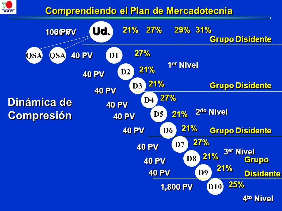 Comprendiendo el Plan de Mercadotecnia 21% D1 Ud. 3 er Nivel D2 D5 D3 D4 D6 D7 D8 D9 D10 1,800 PV 25% 21% 27% 21% 27% 21% 27% 40 PV 29% QSA Dinámica d