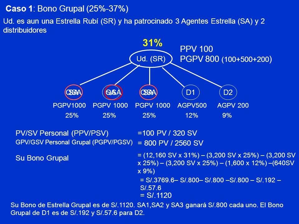 Ud. (SR) QSA D1 PPV 100 PGPV 1000 AGPV500 PV/SV Personal (PPV/PSV)=100 PV / 320 SV GPV/GSV Personal Grupal (PGPV/PGSV) = 800 PV / 2560 SV Su Bono Grup