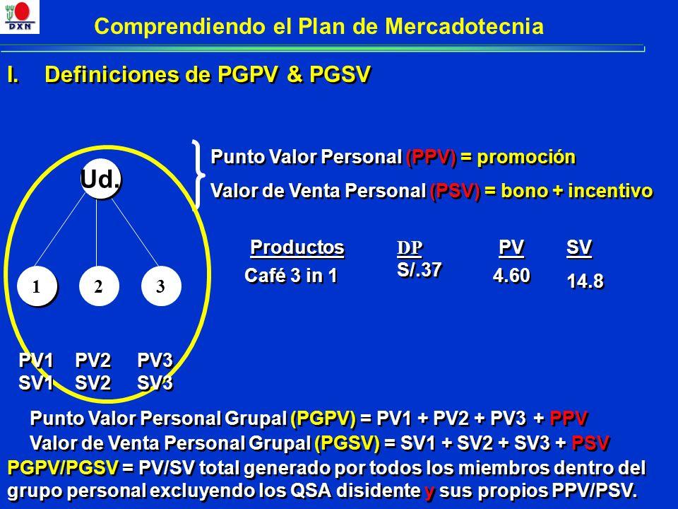 I. Definiciones de PGPV & PGSV 1 1 23 PV2 SV2 PV2 SV2 Productos PV SV 14.8 SV 14.8 Café 3 in 1 DP S/.37 4.60 Punto Valor Personal (PPV) = promoción Va