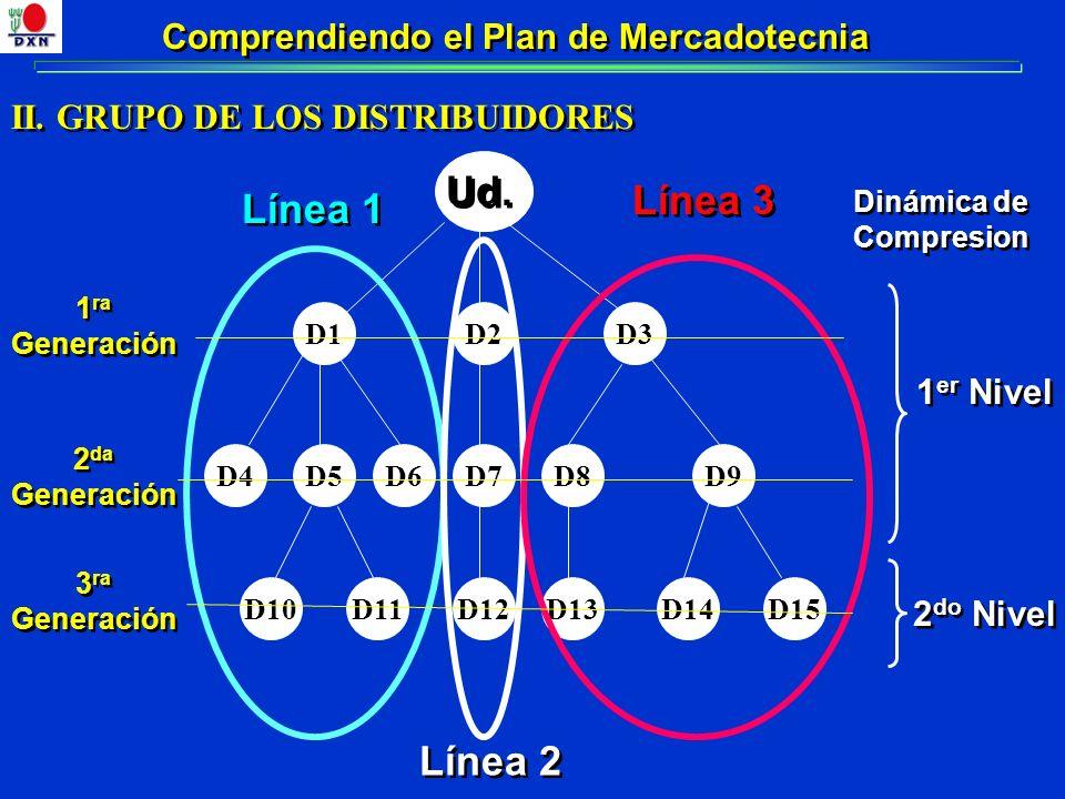 Comprendiendo el Plan de Mercadotecnia II. GRUPO DE LOS DISTRIBUIDORES D1D2D3 Ud. D4D5D6D7D8D9 D10D11D12D14D13D15 Línea 1 Línea 2 Línea 3 1 ra Generac