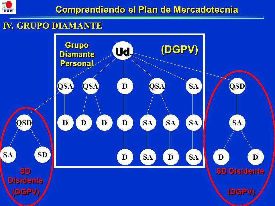 Comprendiendo el Plan de Mercadotecnia IV. GRUPO DIAMANTE QSAD Ud. QSDDDDSA SD DDSAD Grupo Diamante Personal SD Disidente SAQSAQSD SA D SD Disidente D