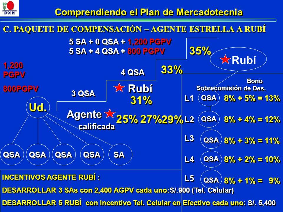 Comprendiendo el Plan de Mercadotecnia Agente 3 QSA Rubí 25% 29% QSA 8% + 4% = 12% 8% + 3% = 11% 8% + 2% = 10% 8% + 1% = 9% L1 L2 L3 L4 L5 INCENTIVOS AGENTE RUBÍ : DESARROLLAR 3 SAs con 2,400 AGPV cada uno:S/.900 (Tel.